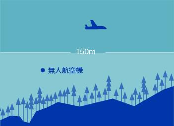 150m以上の上空